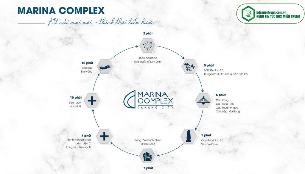 Tiện-ích-hoàn-hảo-của-dự-án-Marina-Complex-Đà-Nẵng